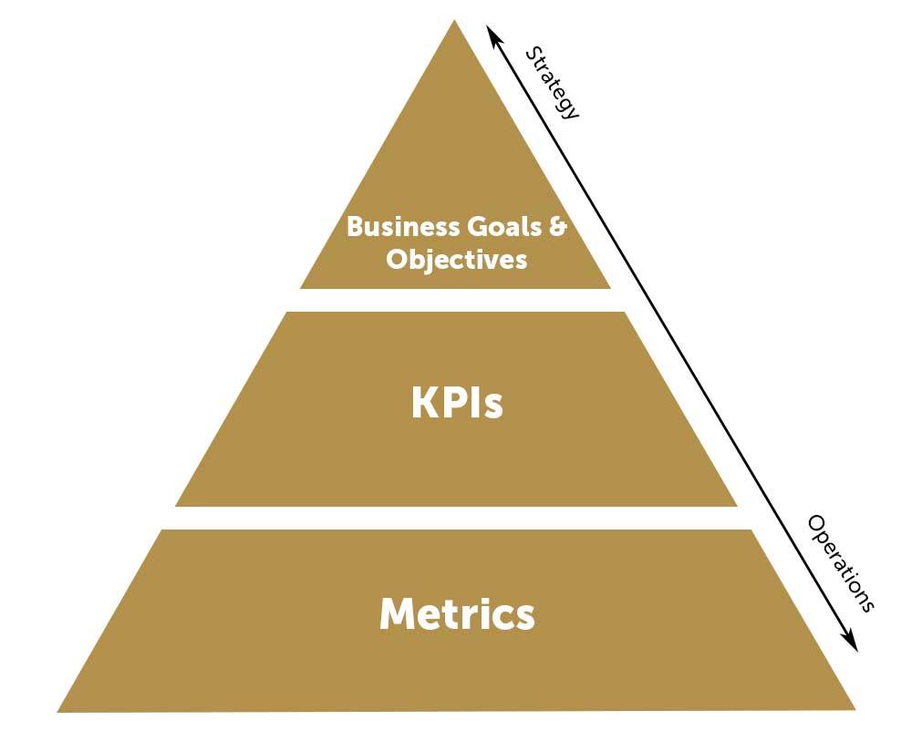 kpi pyramid