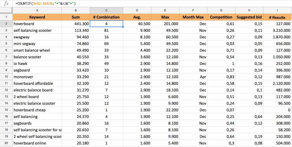 How to do Keyword Research for Affiliate websites - Ruben Vezzoli